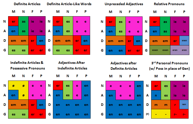 german-article-adjective-and-pronoun-chart-updated
