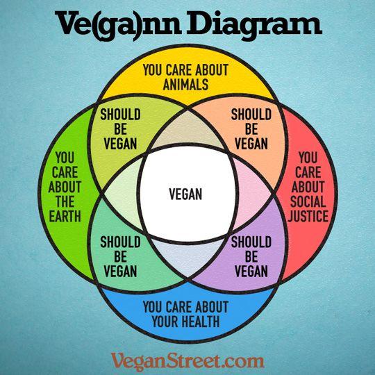 vegann.diagram.veganstreet