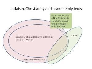 judaism.christianity.islam.venn